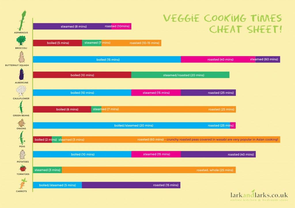 Veggie Cheat Sheet